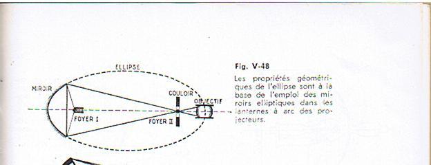 Aide pour technologie de projection page 2 forum for Miroir elliptique